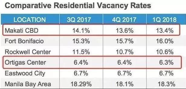 菲律賓房地產-馬尼拉各大區域租屋閒置率