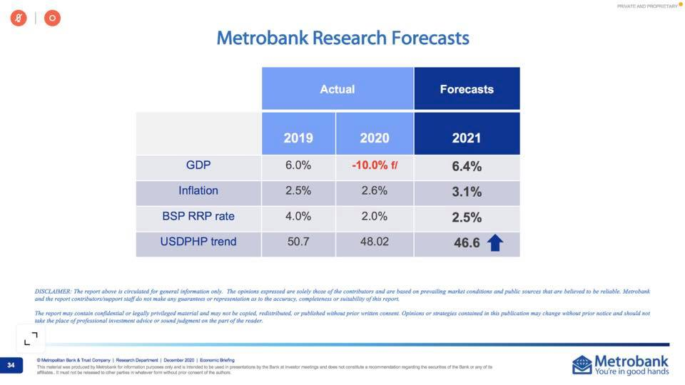 Metro Bank Research
